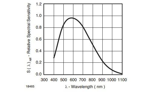 Wykres czułości spektralnej czujnika TEMT6000