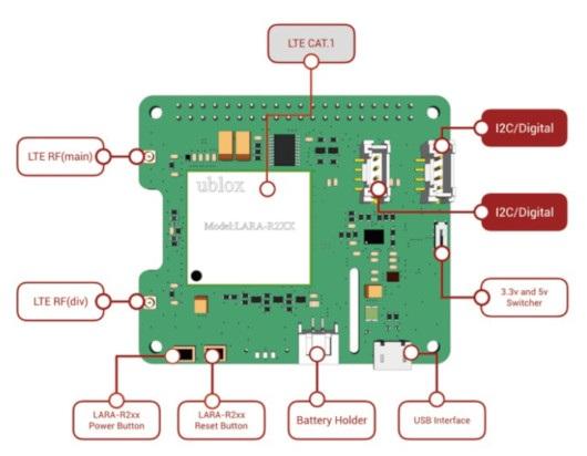 Wyprowadzenia LTE Pi Hat