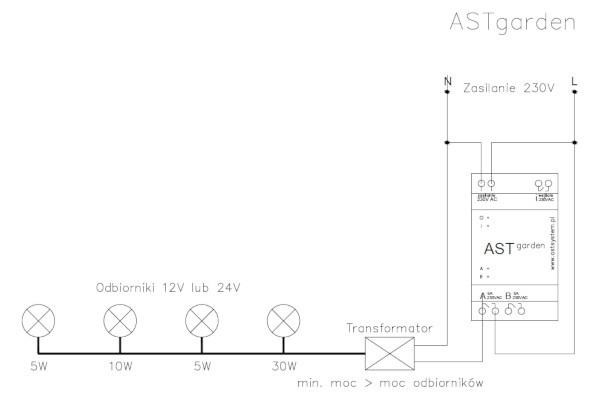 Schemat podłączenia oświetlenia LED do sterownika ASTgarden.