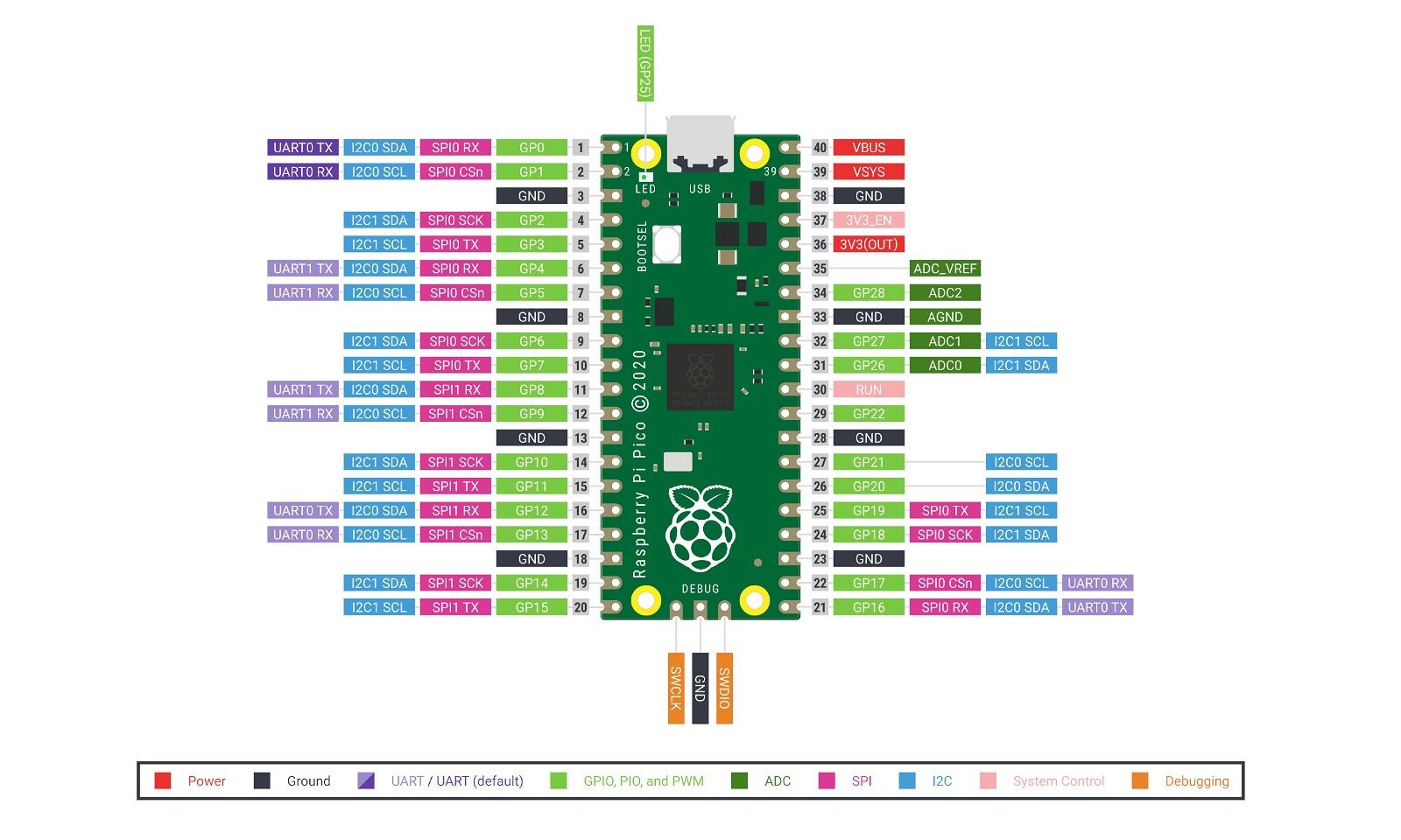 Rozkład pinów w Raspberry Pi Pico