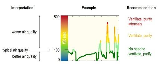 Interpretacja wskazań indeksu VOC.