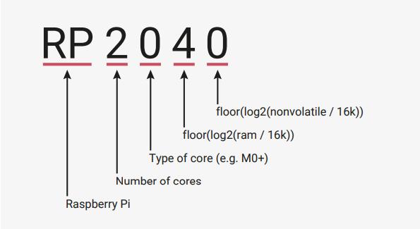 Oznaczenia RPI2040